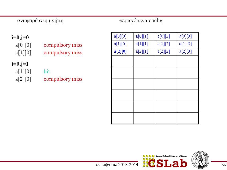 αναφορά στη μνήμη περιεχόμενα cache i=0,j=0 a[0][0] compulsory miss